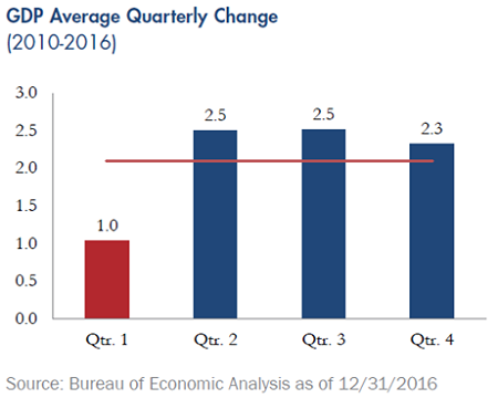 Quarterly-Update-GDP-Average-Quarterly-Change