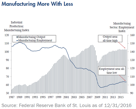 Quarterly-Update-Manufacturing-More-With-Less