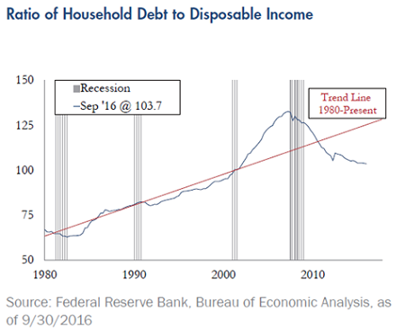 Quarterly-Update-Ratio-Household-Debt-to-Disposible-Income