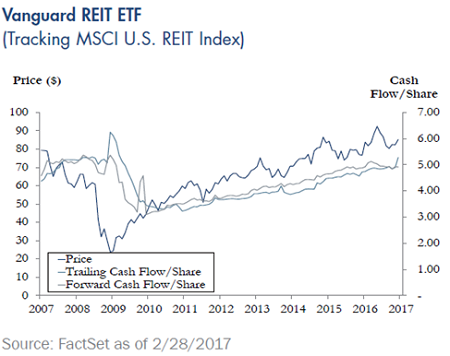 Quarterly-Update-Vanguard-REIT-ETF