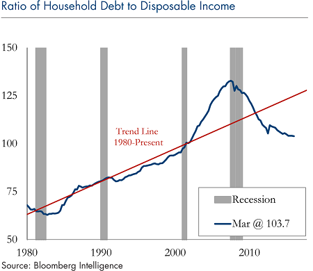 Ratio-household-debt-to-disposable-income-april-10-2017