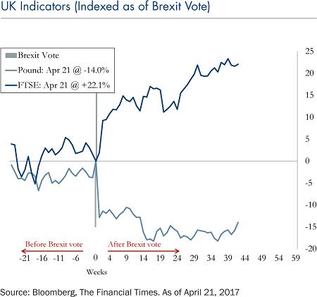 UK-indicators-indexed-brexit-vote-april-24-2017