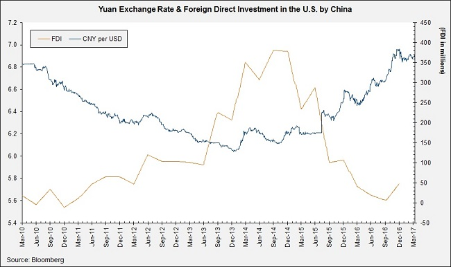 Yuan-exchange-rate-foreign-direct-investment-in-US-China