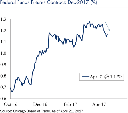 federal-funds-futures-contract-dec-2017