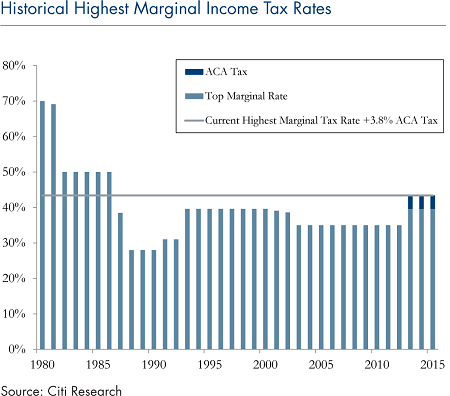 historial-highest-marginal-income-tax-rates-april-10-2017