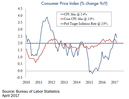 Consumer-Price-Index-yoy-4