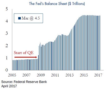 Fed-Balance-Sheet-2