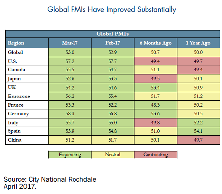 Global-PMIs-Improved-Substantially-1