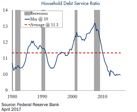 Household-Debt-Service-Ratio-5