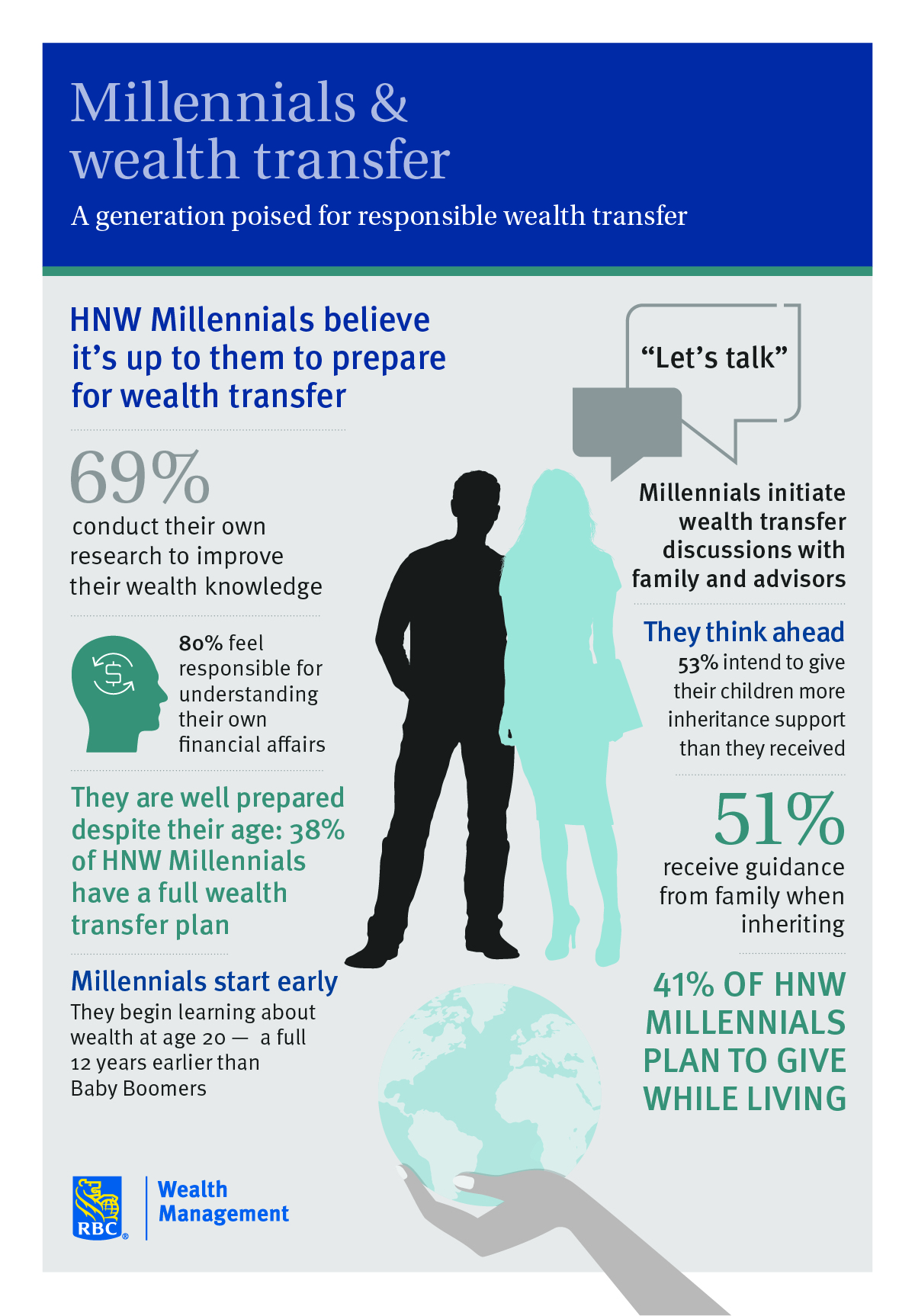 Millennials-Wealth-Transfer-RBC-Infographic