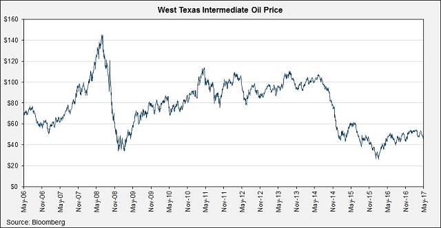 West-Texas-Intermediate-Oil-Price