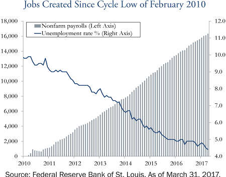 jobs-created-since-cycle-low-february-2010-may-2017