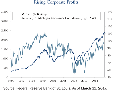 rising-corporate-profits-may-2017