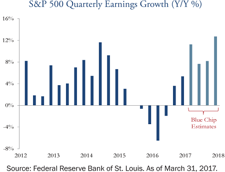 s-and-p-500-quarterly-earnings-growth-may-2017