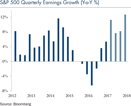 s-and-p-500-quarterly-earnings-growth-may-9-2017