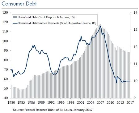 Consumer-Debt-Jun-5-2017_Chart5