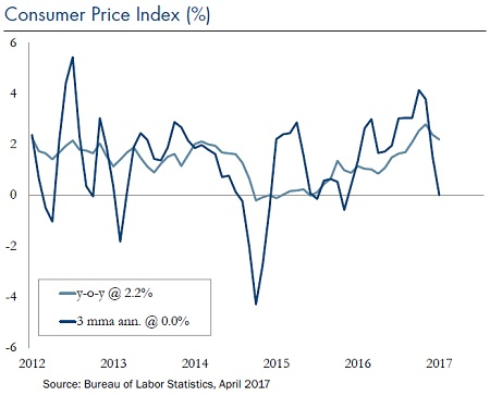 Consumer-Price-Index-Jun-5-2017_Chart2