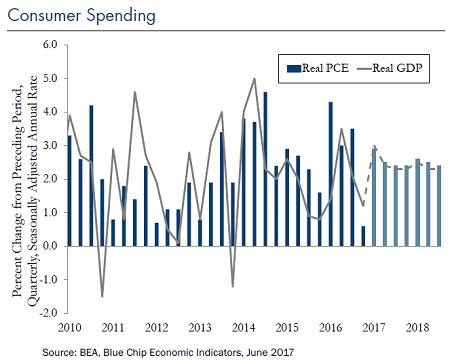 Consumer-spending-Jun-23-2017_Chart2
