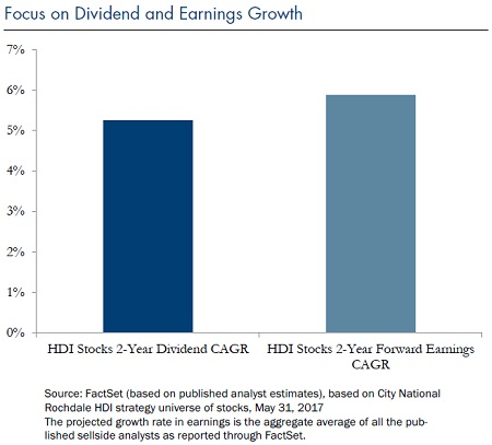 Dividend-Versus-Growth-Earnings-Jun-5-2017_Chart4-New