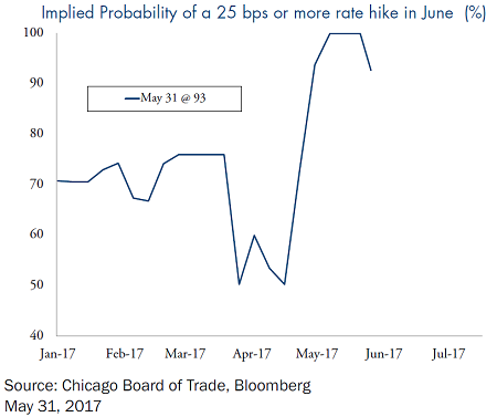 Implied-Probability-25bps-Rate-Hike-June
