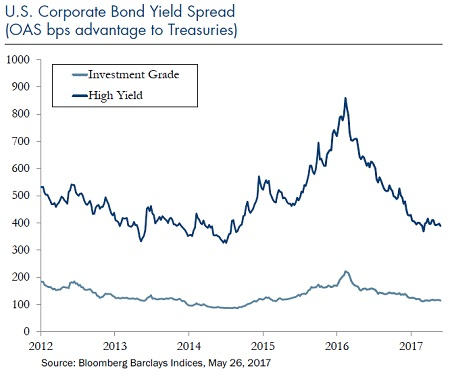 US-Corporate-Bond-Spread-Jun-5-2017_Chart3
