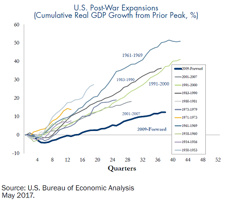 US-Post-War-Expansions