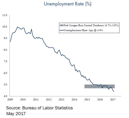 Unemployment-Rate-Percentage