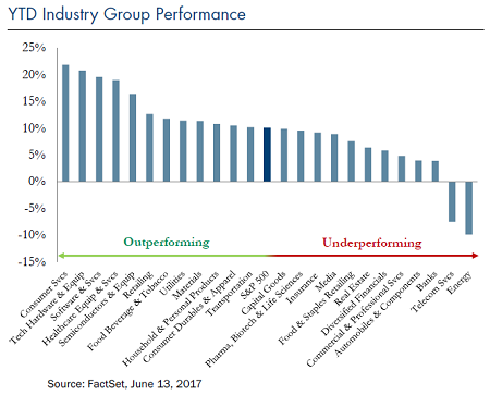 YTD-industry-group-performance-Jun-23-2017_Chart4
