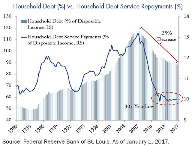 household-debt-household-debt-service-repayments