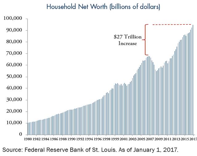 household-net-worth