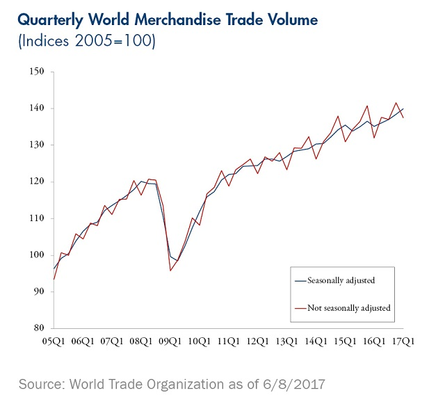 Synchronized Global Growth - Chart 1