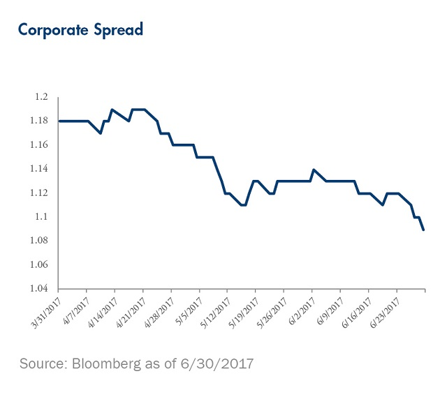 corporate-spread-chart