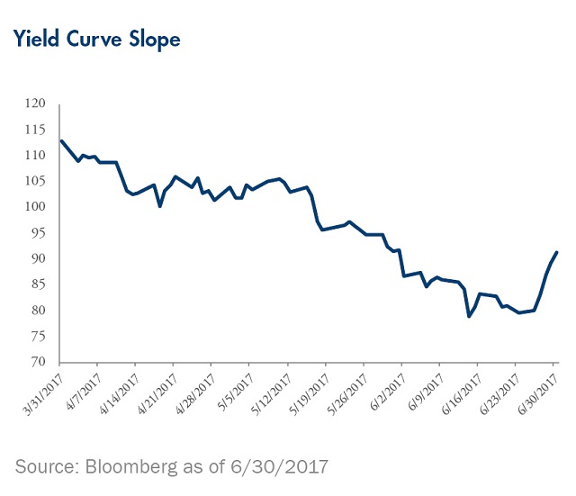 curve-yield-slope