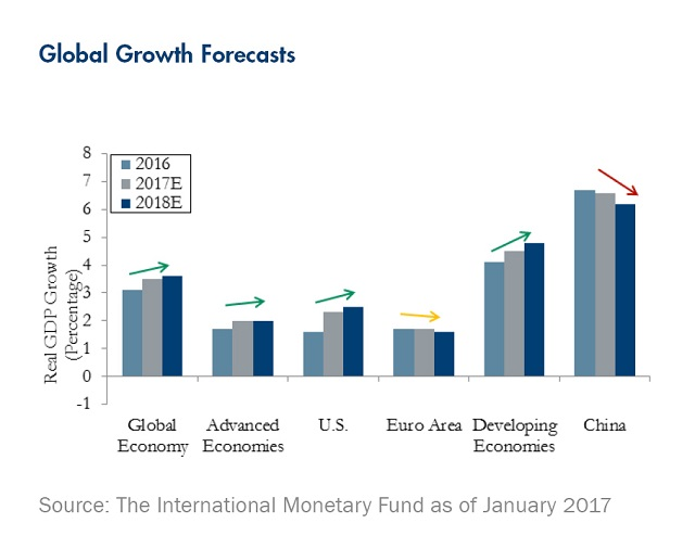 global-growth-forecasts