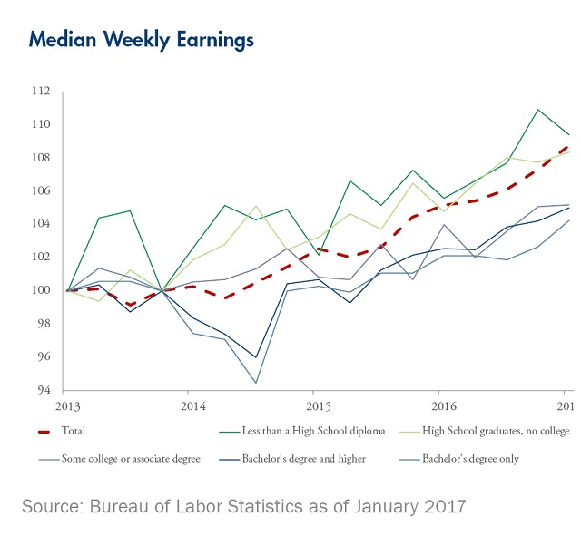 median-weekly-earnings