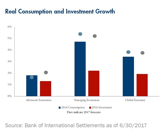 real-consumption-investment-growth-rates