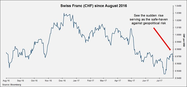 Swiss Franc Chart since August 2016