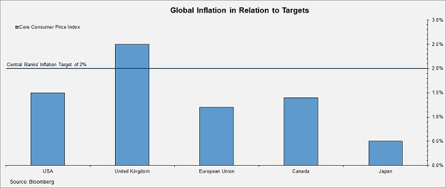 Global Inflation in Relation to Targets