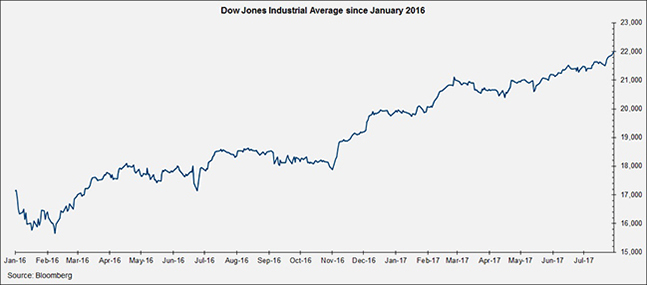 Dow Jones Industrial Average since January 2016