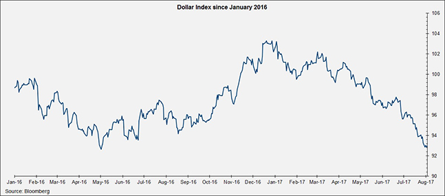 Dollar Index since January 2016
