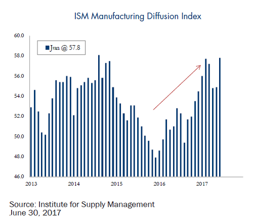 ISM-manufacturing-diffusion-index
