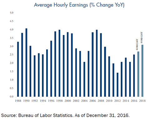 Average Hourly Wage