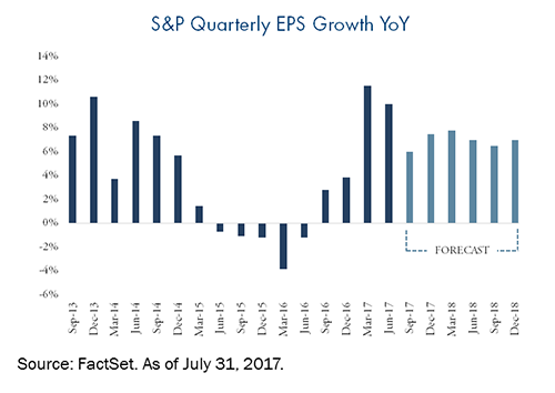 S & P Quarterly EPS Growth