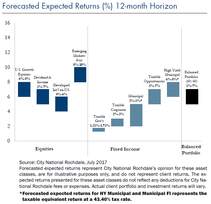 Forecasted Expected Returns
