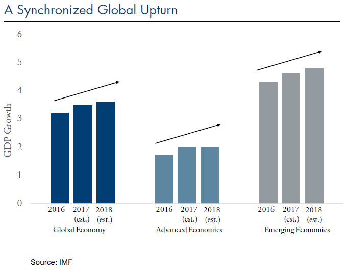 Synchronized Global Upturn