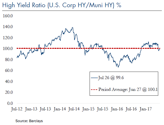 High Yield Ratio