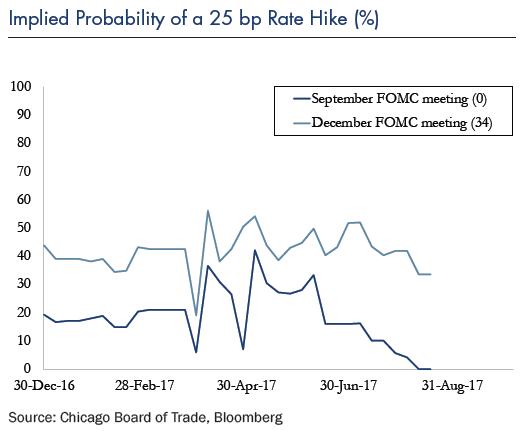 Implied Probability