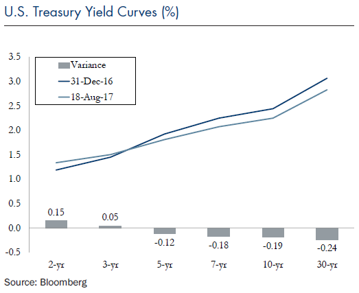 U.S. Treasury Yield Curves