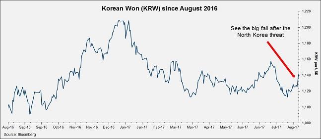 Korean Won Chart since August 2016