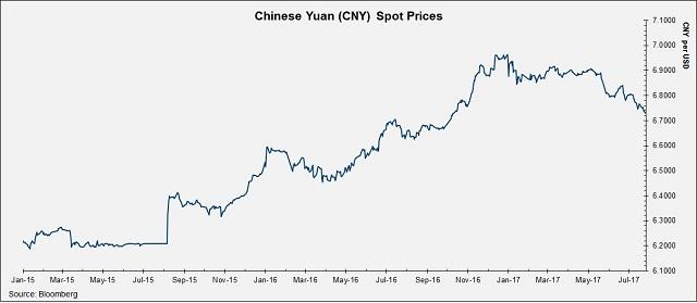 Yuan-Spot-Prices